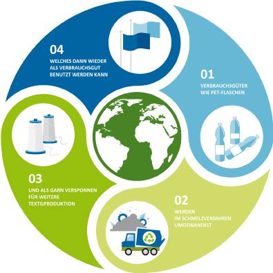 Grafik zum Recycling-Kreislauf